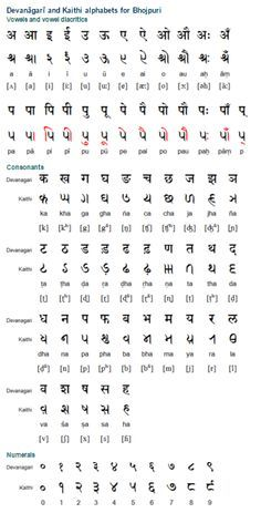 Bhojpuri is a Bihari language spoken mainly in India, and also in Nepal, Guyana, Suriname, Fiji, Trinidad and Tobago and Mauritius. In India Bhojpuri speakers can be found in western Bihar state, in the northwest of Jharkhand and in the Purvanchal region of Uttar Pradesh. Bhojpuri spoken in Suriname is know as Sarnami Hindi or Sarnami and has absorbed vocabulary from English and Dutch. (...)