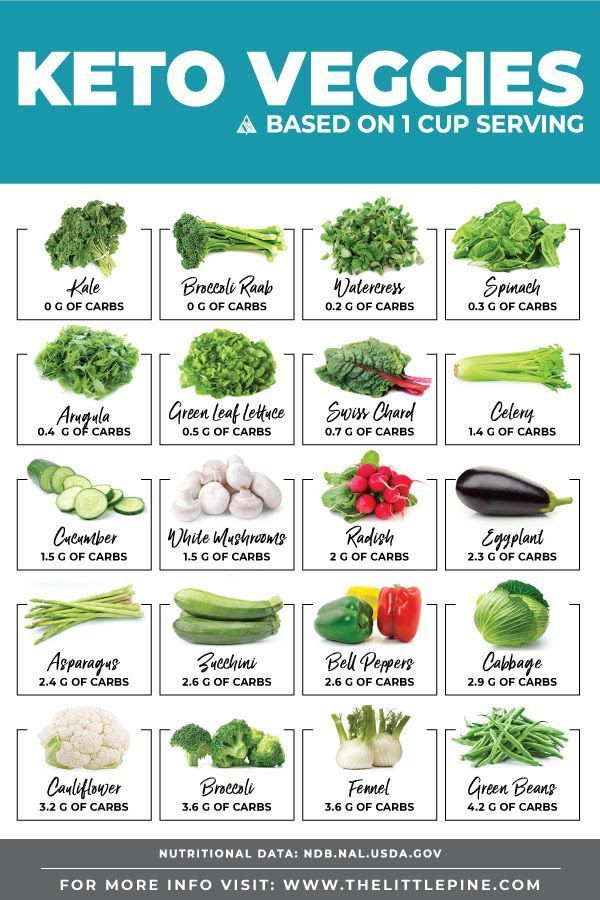 Keto-Gemüsediagramm mit einer Netto-Carb-Zählung von Top-Gemüse, Keto Vegetab
