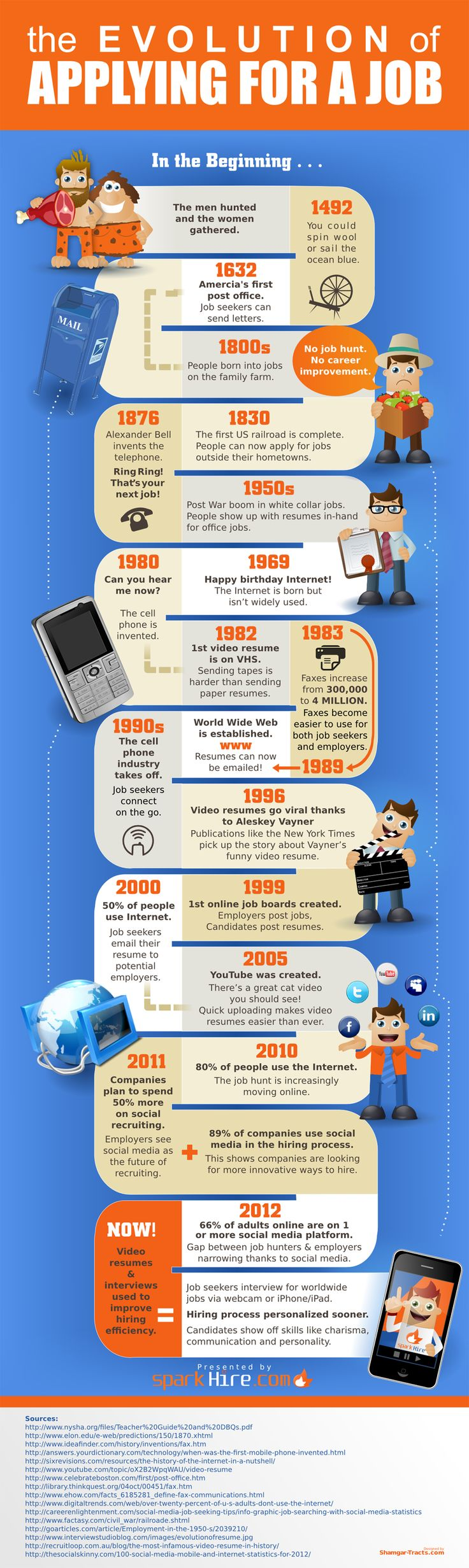 Evolution of Applying for a Job