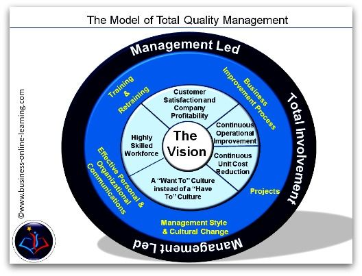 a description of total quality management tqm and its application in operations management The pareto principle suggests that most effects come from relatively few causes in quantitative terms: 80% of the problems come from 20% of the causes (machines, raw materials, operators etc) 80% of the wealth is owned by 20% of the people etc therefore effort aimed at the right 20% can solve 80.