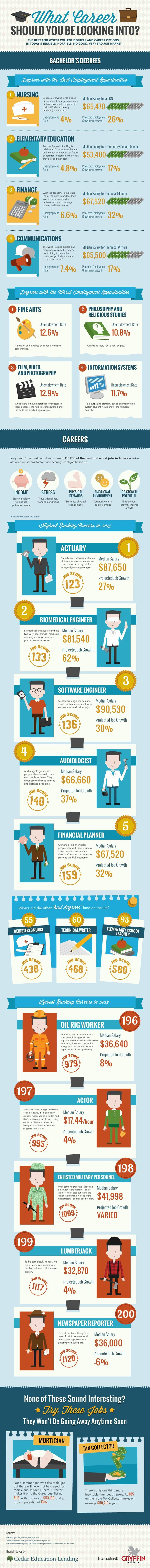 best ideas about career options psychology what career should you be looking into jobs infographics howto