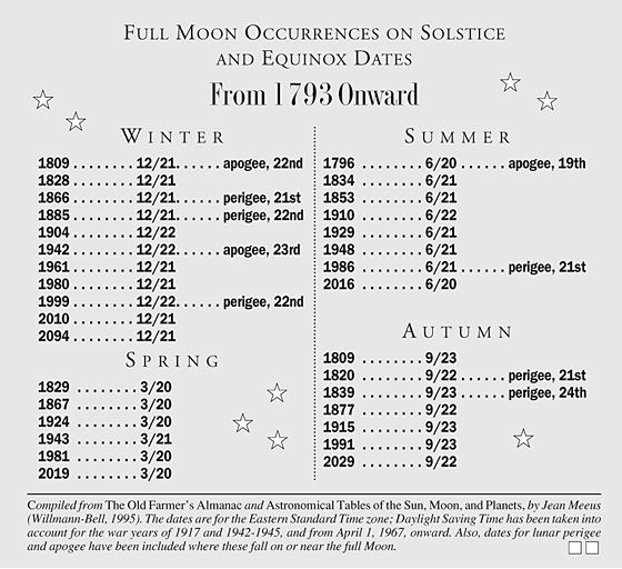 Learn about past and future full Moon occurrences on solstice and equinox dates. The Old Farmer's Almanac presents a list solstitial full Moon dates.
