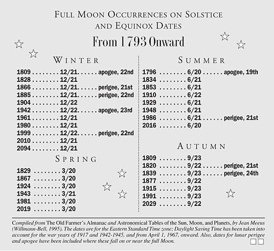 moon solstice winter moon seasonal.  The last winter occurrence is worth noting.