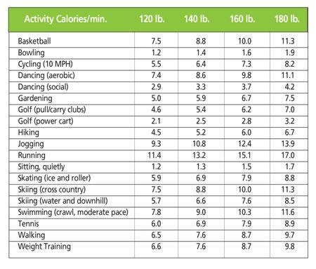 Best 25+ Calories burned chart ideas on Pinterest Calories - powder burn rate chart