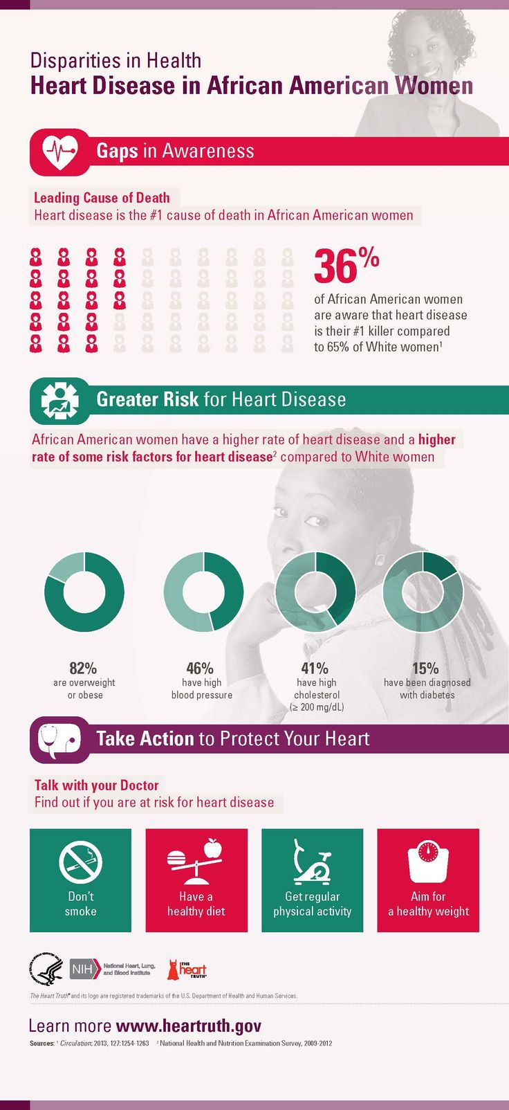 7 best fitness heart health for women images on pinterest heart disease in african american women infographic nvjuhfo Gallery