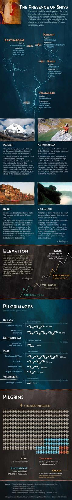The Presence of Shiva Infographic - On the Trail of the First Yogi