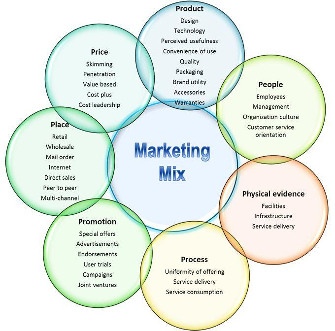 Marketing Mix Example - 4Ps   Marketing Mix Diagrams   Pinterest ...
