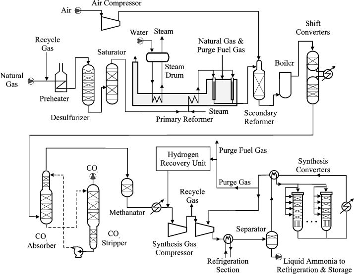 Afbeeldingsresultaat voor process flow diagram ammonia plant