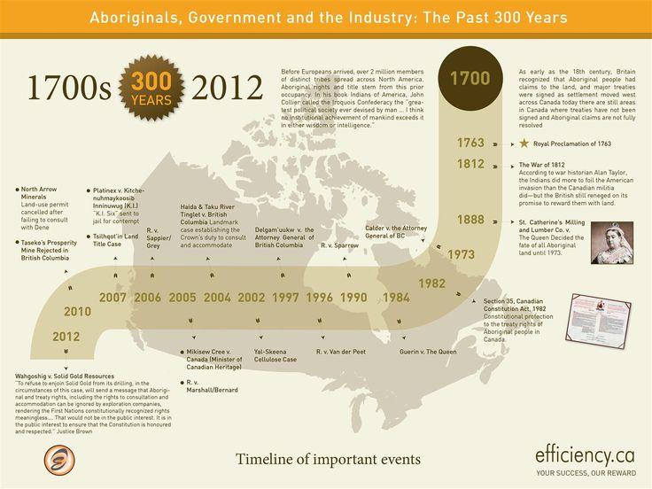 Aboriginal Legal History Timeline