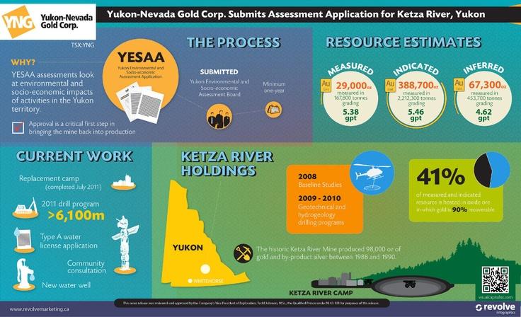 Yukon-Nevada Gold Corp. Submits Assessment Application for Ketza River, Yukon