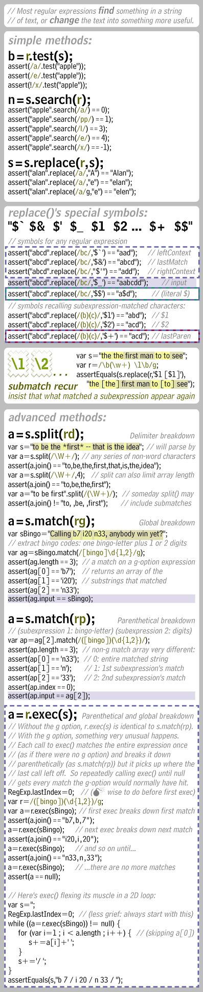 Regular Expressions (column 3 from a page of the JavaScript Card)
