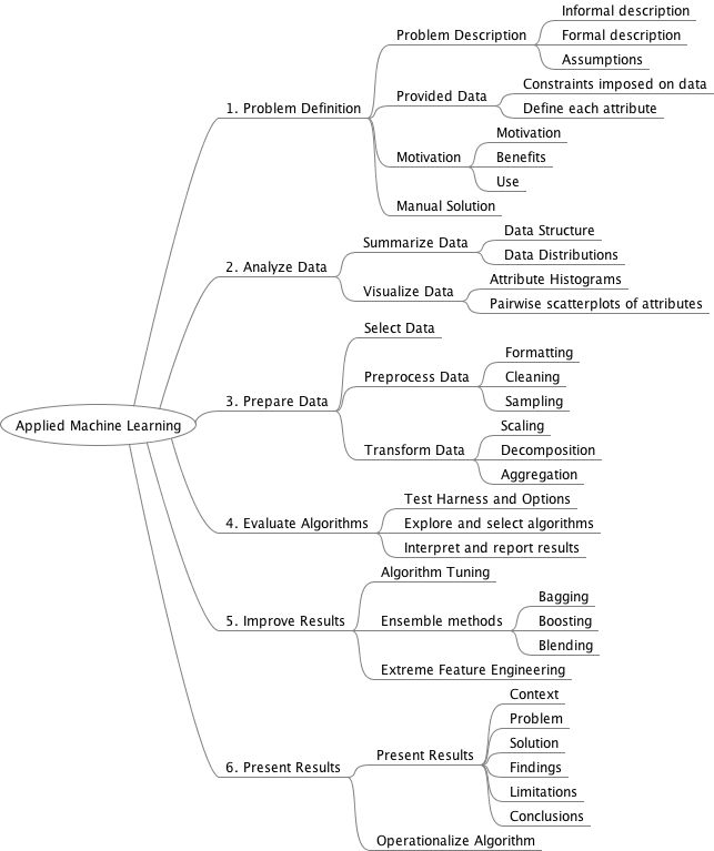 Applied Machine Learning Process Overview