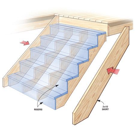 Tips for How to Build a Deck | Deck Construction | Pinterest ...