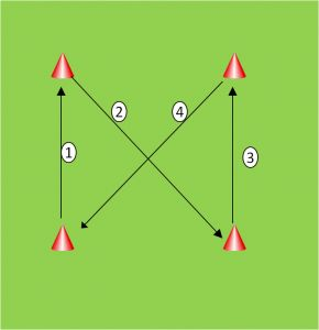 Around the world cone drill for foot speed