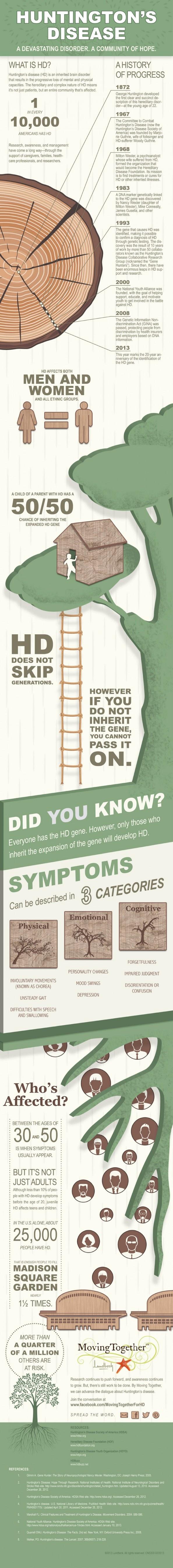 25+ best Huntingtons Disease images on Pinterest | Huntington ...