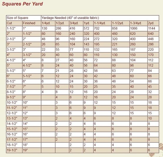 A quick chart for how many squares you can cut out of up to 2 yards of fabric.