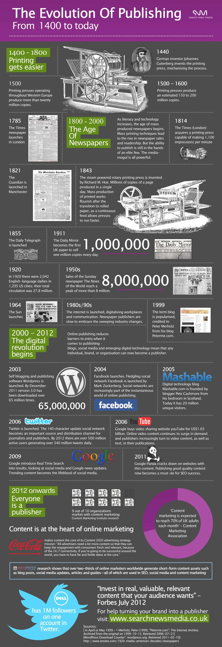The evolution of #publishing from 1400 to today #infographic