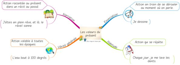 essayer conjugaison présent de lindicatif Conjugaison des verbes 3 les exercices de français du ccdmd wwwccdmdqcca/fr exercice 2 mettez au présent de l'indicatif les verbes entre parenthèses.