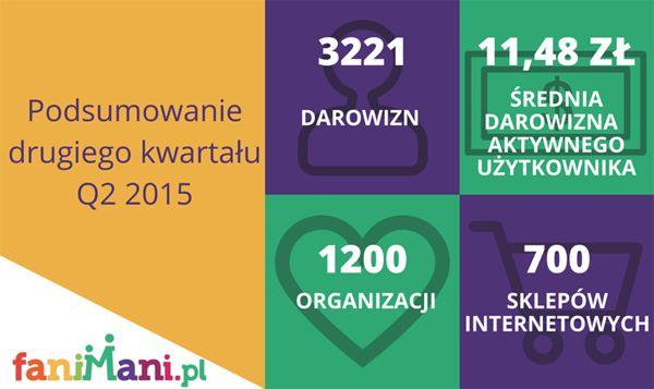 Podsumowanie po drugim kwartale działalności FaniMani.pl Q2 2015