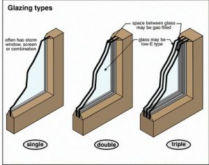 Everything you need to know about double glazed windows