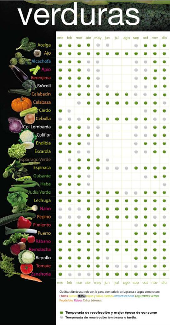 El granero del agricultor.Calendario de siembra de hortalizas