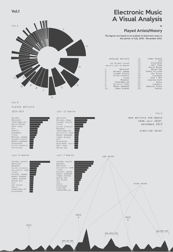 Electronic Music - A Visual Analysis by Torje Holm, via Behance