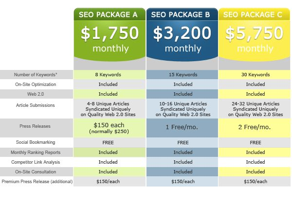 Looking for pricing on SEO for your new or existing business? Sick of having to talk to an account manager and just want a price to go on first? Click For More