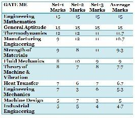 What are major weightage subjects in GATE paper for mechanical engineering? - Quora