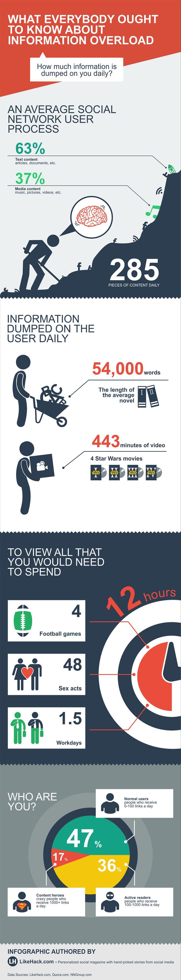 Quanta informação você recebe por dia? -- A sobrecarga informacional [infografico]