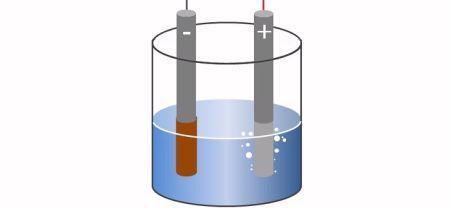 Elektrolyse.  Elektrolyse is de tak van de elektrochemie die zich bezig houdt met de ontleding van stoffen. Of, met andere woorden, elektrolyse stelt u in staat moleculen te splitsen in hun atomen. Het zal duidelijk zijn dat dit een heel nuttige toepassing is die in de wetenschap, de chemische analyse en de industrie vaak wordt gebruikt.