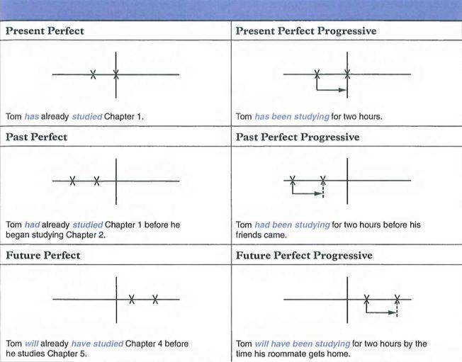english tenses timeline chart pdf
