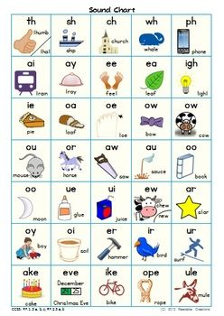 Sound Chart – Phonics Resource Free from Teachers pay teachers