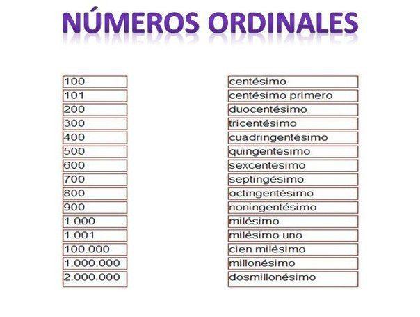 Про числа, порядковые числительные и времени в картинках / Изучаем Испанский