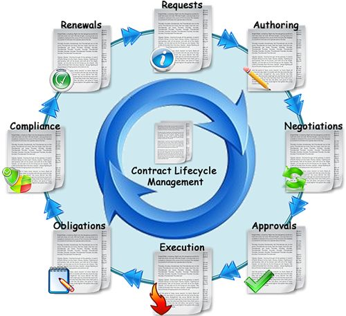 Best Contract  Procurement Management Lifecycle Images On