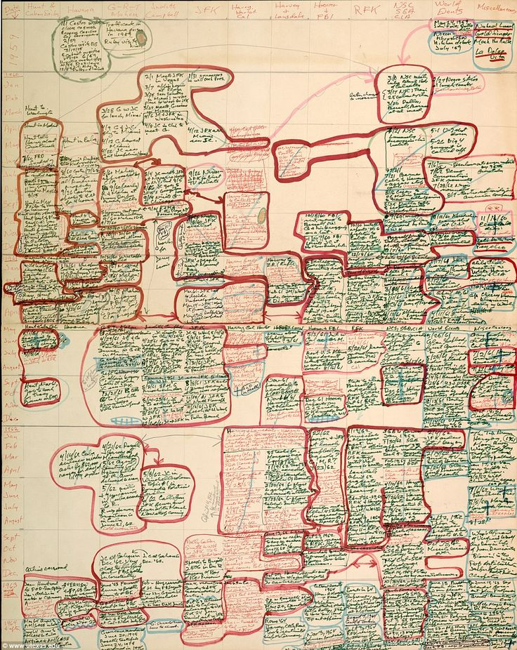 The late writer Norman Mailer's character timeline for 'Harlot's Ghost' - a fictional chronicle of the C.I.A. which was published in 1991