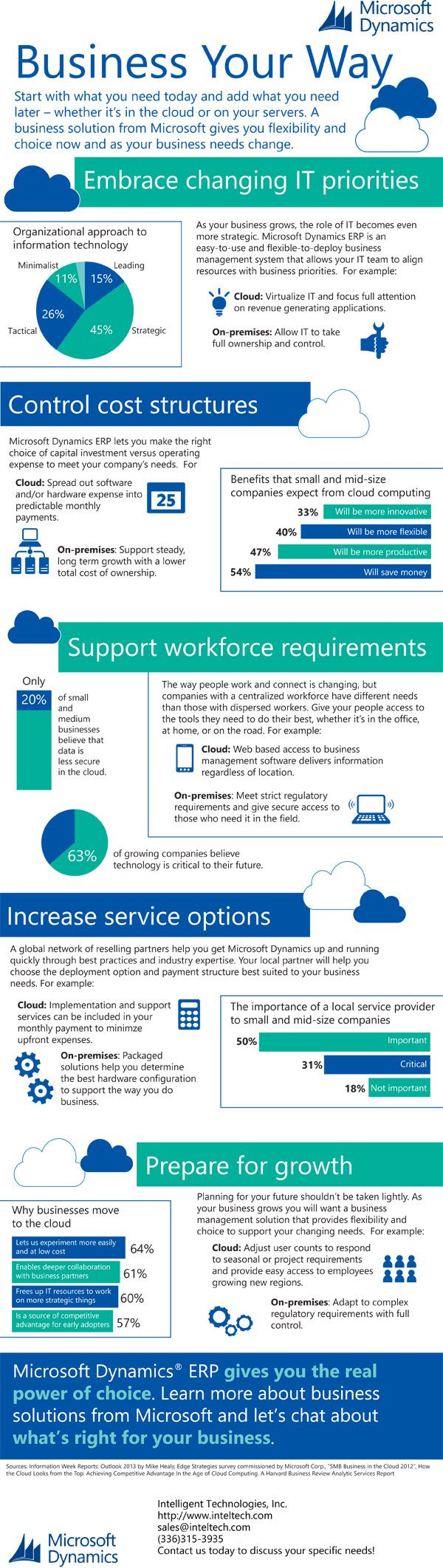 18 best microsoft dynamics images on pinterest microsoft are you looking for a new small business erp solution this infographic will baditri Gallery