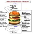 ... structure of an essay and synthesize the MEAL paragraph structure into