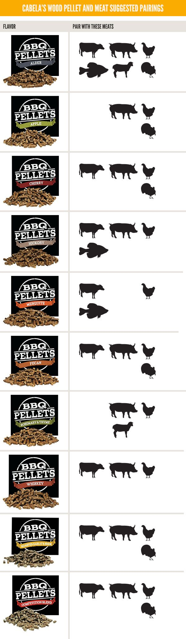 Find the perfect pairing of wood pellet and meat.