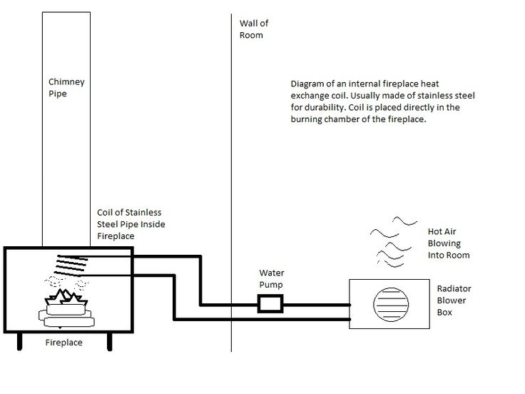 17 Best Diagrams Of Boiler Heating Systems Images On Pinterest