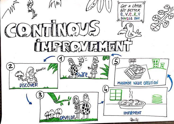 Le défi: illustrer l'amélioration continue