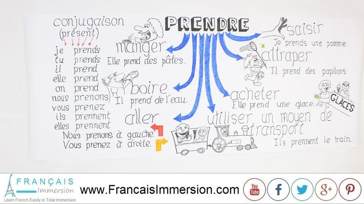 French Verb Prendre (to take) Present Tense Conjugation - Verbes Français | Verbes français ...
