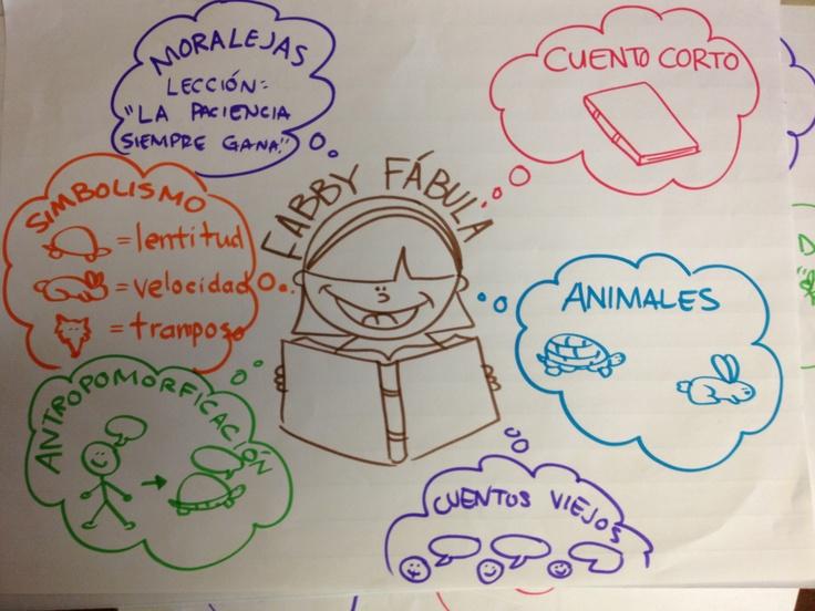 Genero de fábula (fable): tipo de literatura que contiene animales; el antropomorfismo; y una moraleja