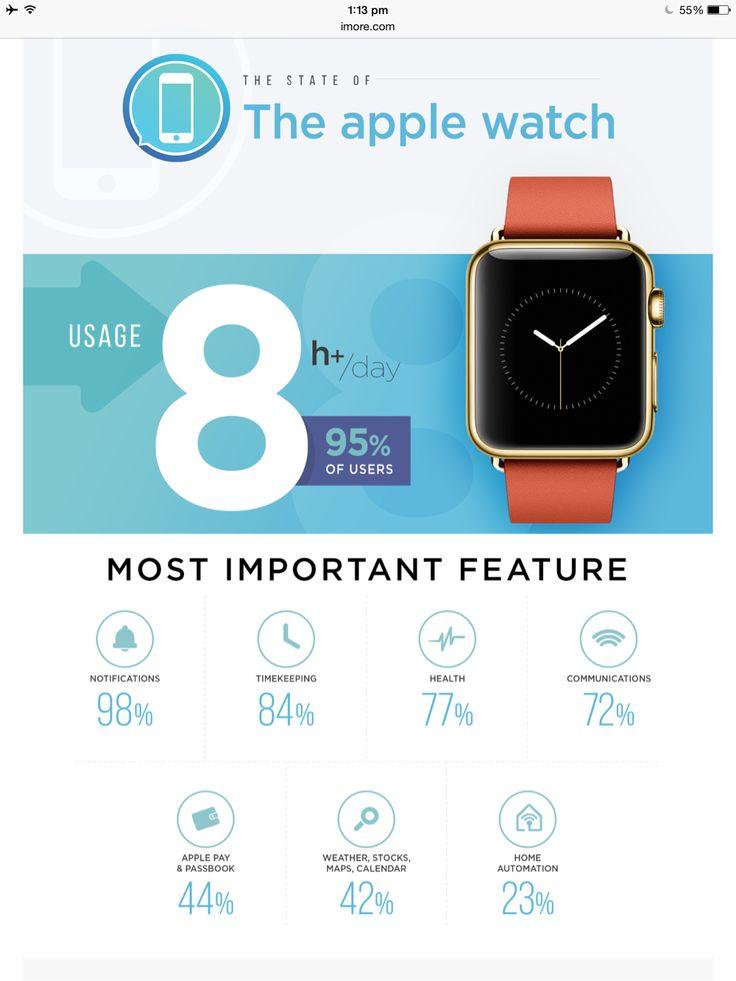 iMore survey shows ultra-high levels of Apple Watch usage | iMore http://m.imore.com/apple-watch-usage-survey-study-2015-q2?utm_content=bufferfa13c&utm_medium=social&utm_source=pinterest.com&utm_campaign=buffer  #applewatchedu #wearables