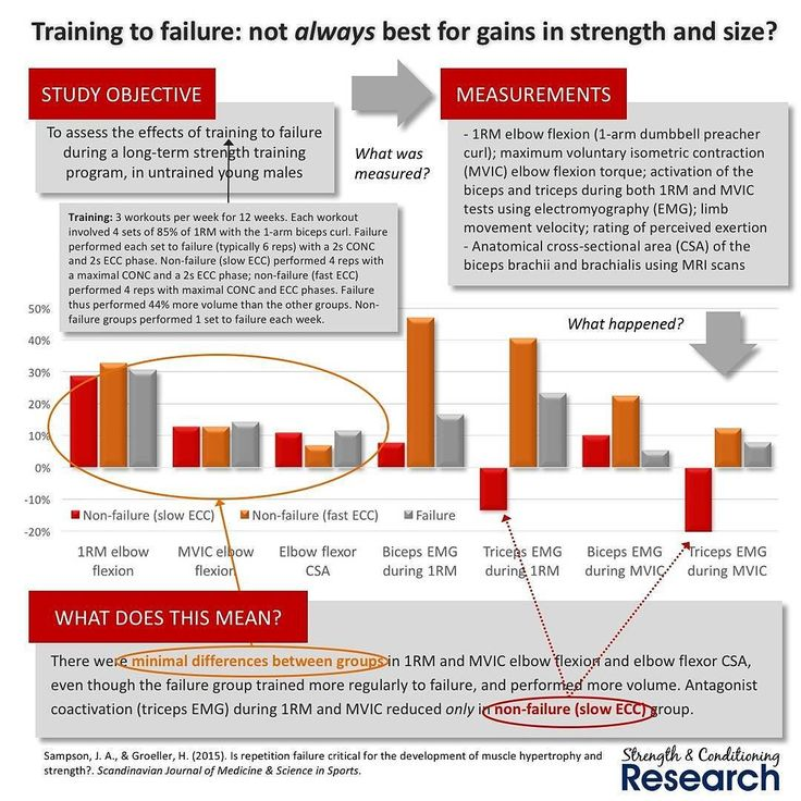 It is widely assumed that training to muscular failure is best for maximizing gains in strength and size during a strength training program. However few studies have actually assessed this.  Recently one group of researchers tested whether training to muscular failure in every set of every workout would lead to superior gains in muscular strength and size compared to two different groups who typically trained 2 reps short of failure.  It is important to note that the study design was not…