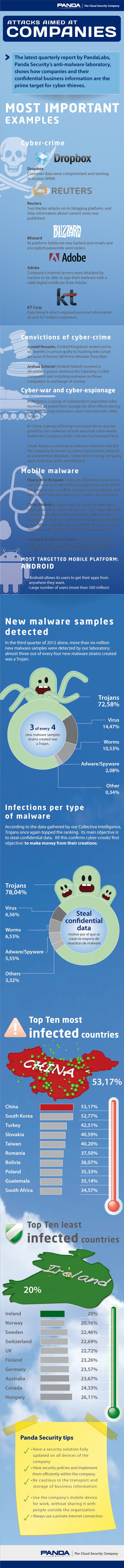 Do you want to know a little bit more about attacks aimed at companies? Panda has created this infographic about it.
