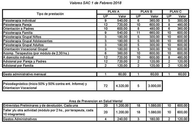 Aranceles SAC 2018 – Colegio de Psicólogos de la Provincia de Buenos Aires Distrito XIV