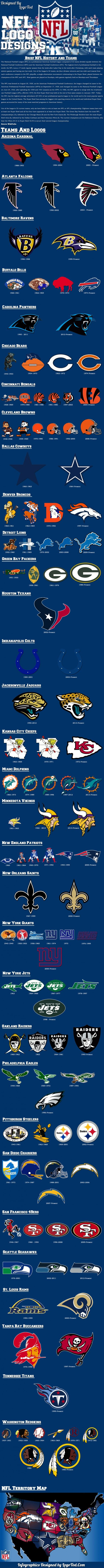 History of NFL Logo Designs with Territory Map