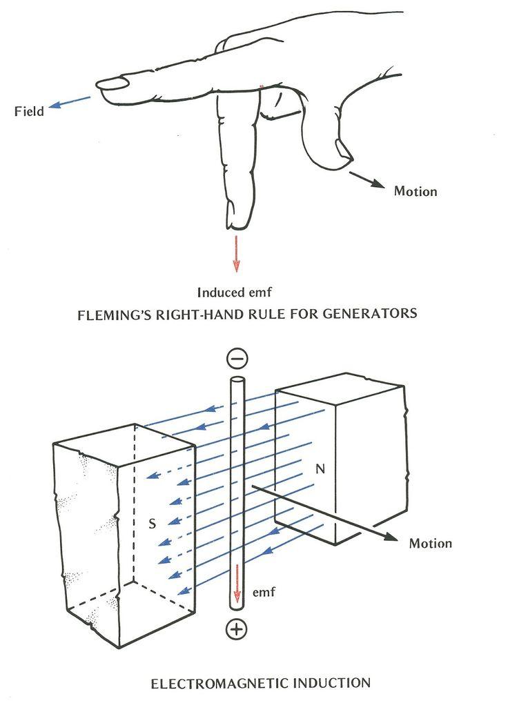 28 best Research : Magnet / Magnetism / Electromagnetism