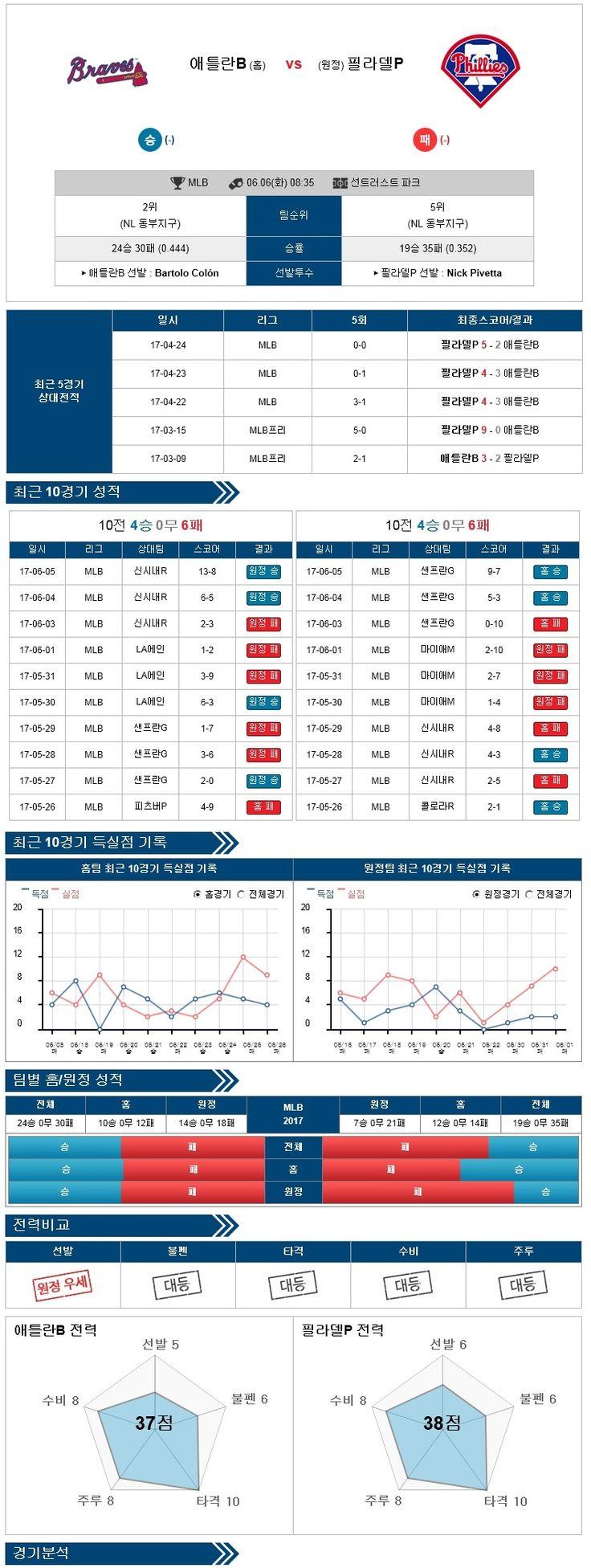 [MLB] 6월 06일 애틀랜타 vs 필라델피아 ★토토군 분석★