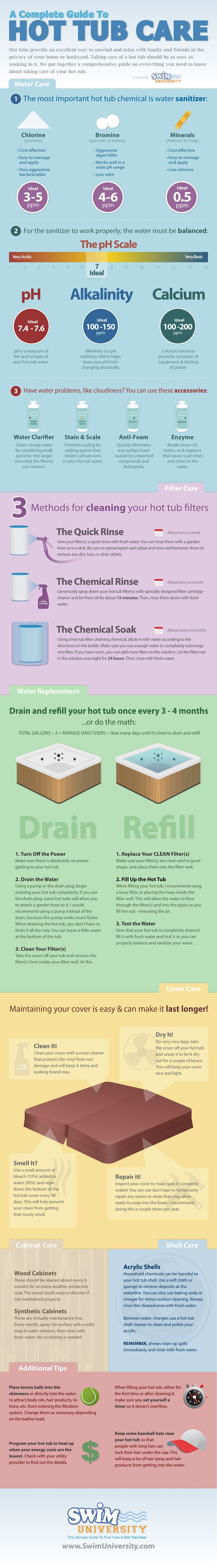 A Complete Guide To Hot Tub Care [INFOGRAPHIC] | Hot Tub Blog | The Spa Depot